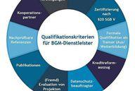 Qualitätskriterien für Dienstleister